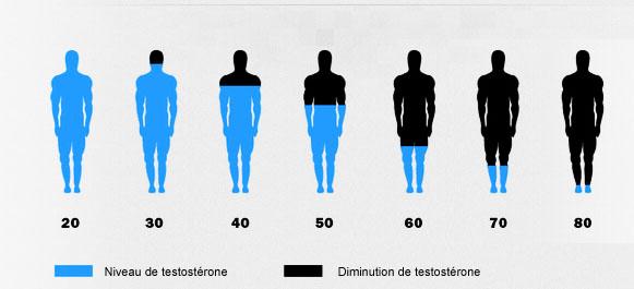 Comment avoir plus de sperme et booster la testostérone ?